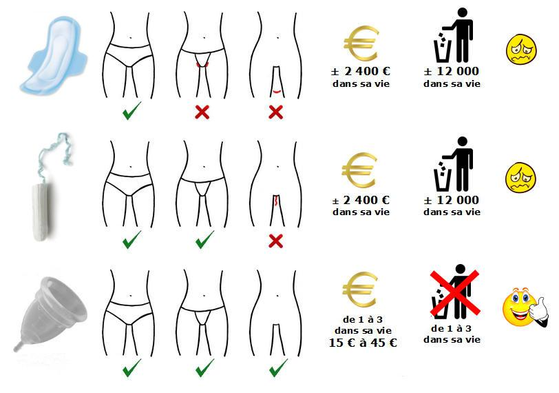 coupe-menstruelle-economie
